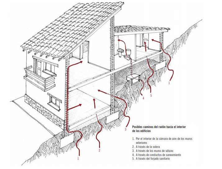 radon vivienda